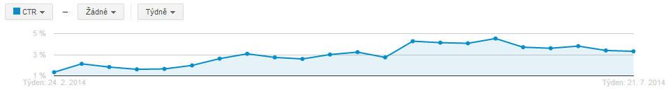 Míra prokliku PPC reklamy ve vyhledávání se díky optimalizaci postupně zvyšuje