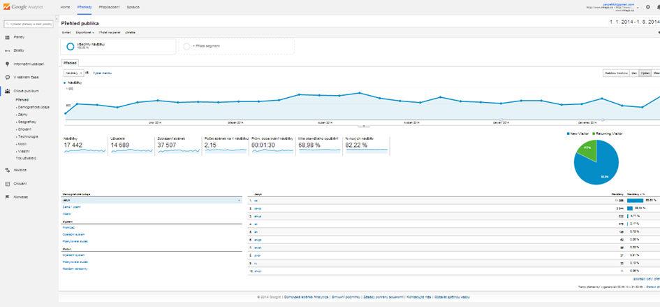 Ilustrační snímek obrazovky systému pro webovou analytiku Google Analytics