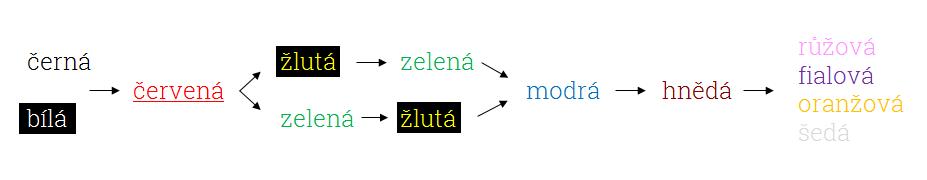 Postup, jakým lidské jazyky postupně přidávaly barvy.