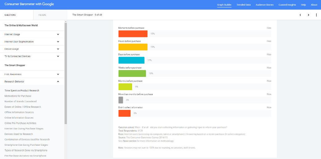Při analýze ROPO efektu je Google Consumer Barometer užitečným nástrojem