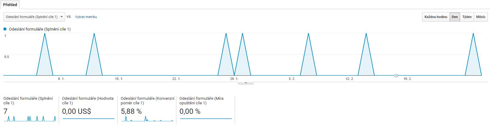 Příklad sledování konverzí v Google Analytics - počet odeslaných poptávkových formulářů z webu.