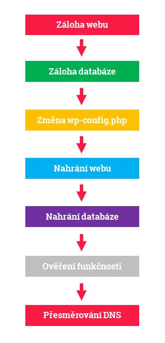 Přesun webu na nový hosting se skládá z několika dílčích kroků.