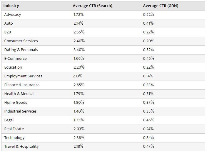 Průměrná míra prokliku (CTR) u reklam ve vyhledávání a bannerů v síti GDN podle WordStream