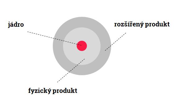 Produktové vrstvy jsou slupky, které se nabalují na jádro.