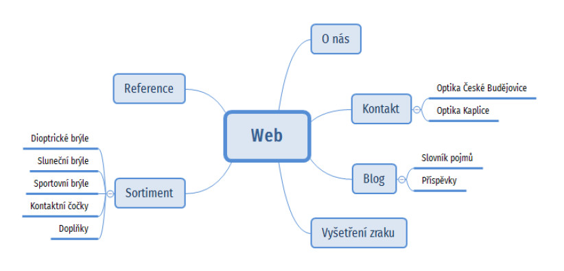 Mapa nového webu