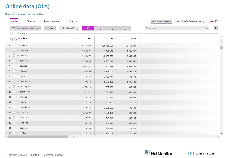 SPIR poskytuje cenná online data - např. díky službě NetMonitor. Jsou dostupná zdarma.