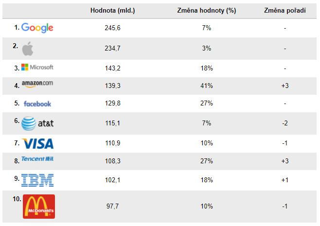 TOP 10 nejhodnotnějších značek světa 2017. Zdroj: iHNed.cz