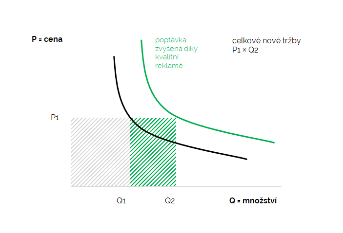 Poptávka (D) je vztah mezi cenou a poptávaným množstvím