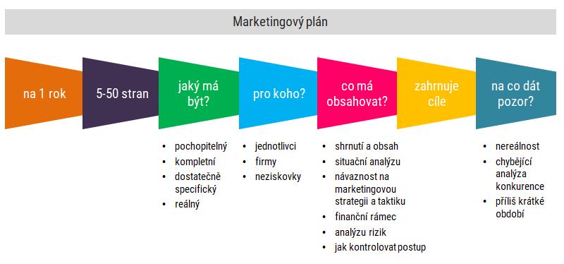 Základní aspekty marketingového plánu