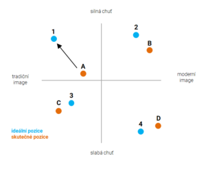 Positioning a repositioning: využití ideálních tržních segmentů