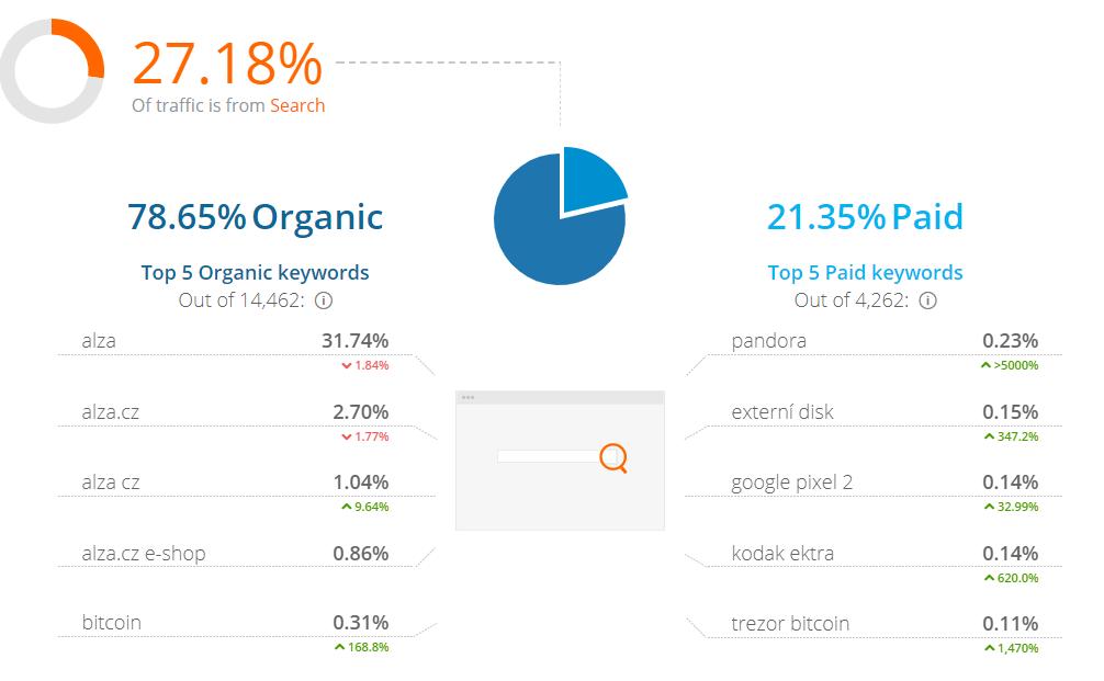 U placené i neplacené návštěvnosti z vyhledávání Similarweb.com ukáže i nejčastější klíčová slova (příklad Alza.cz)