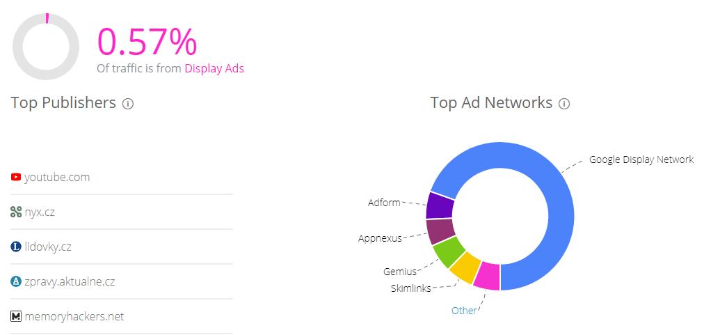 U display reklamy je k dispozici i rozpis jednotlivých obsahových sítí