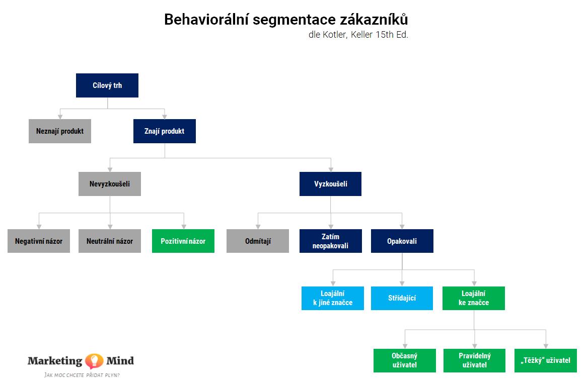 Schéma behaviorální segmentace zákazníků