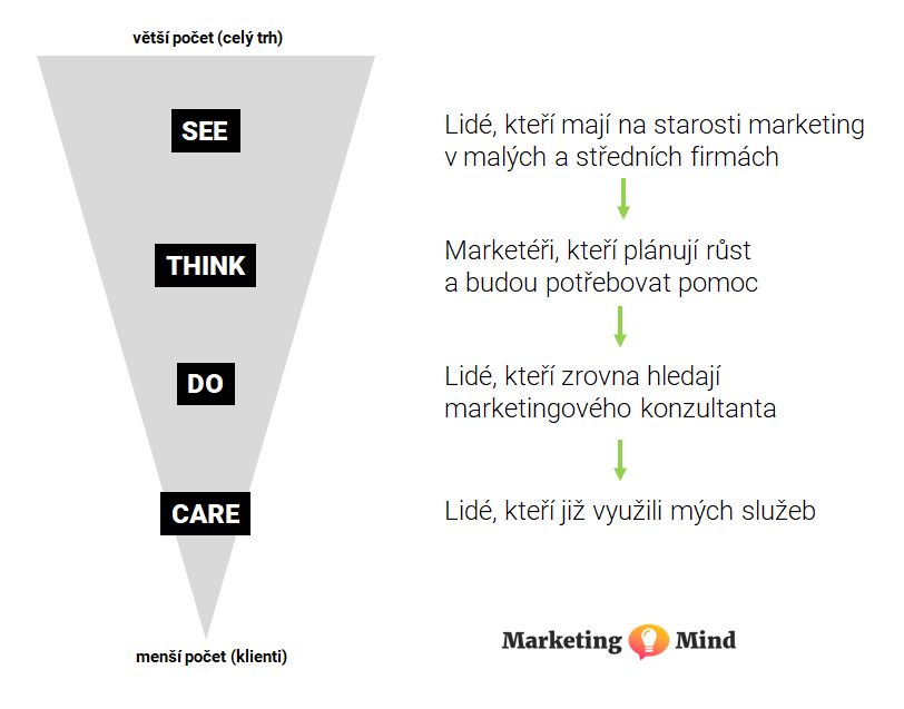 Model See, Think, Do, Care na příkladu marketingového konzultanta