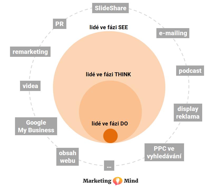 Volba komunikačních kanálů s ohledem na model See, Think, Do, Care