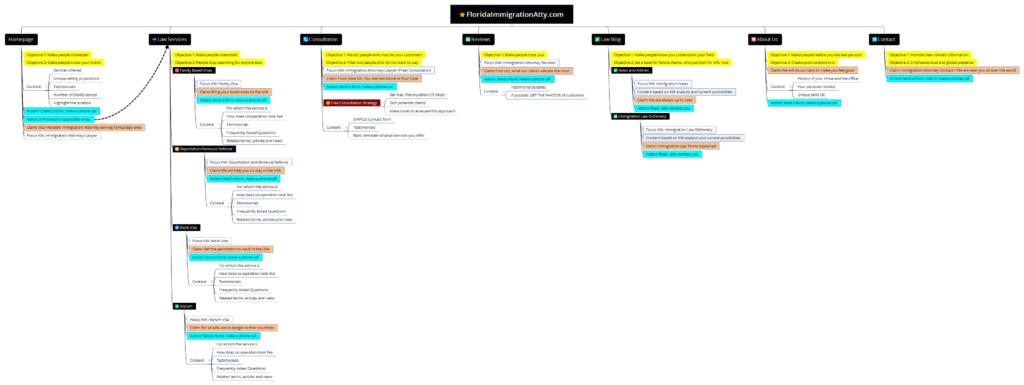 Struktura nového webu FloridaImmigrationAtty.com
