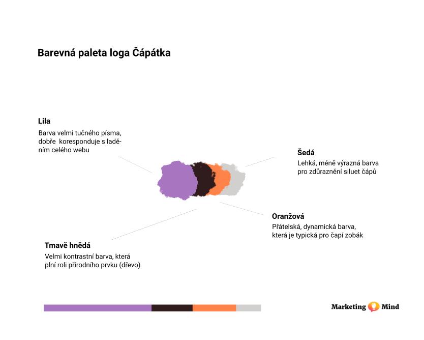 Barevná paleta loga projektu Čápátka