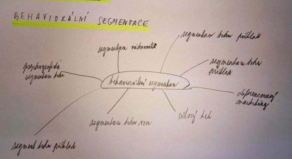 Příklad myšlenkové mapy - téma behaviorální segmentace
