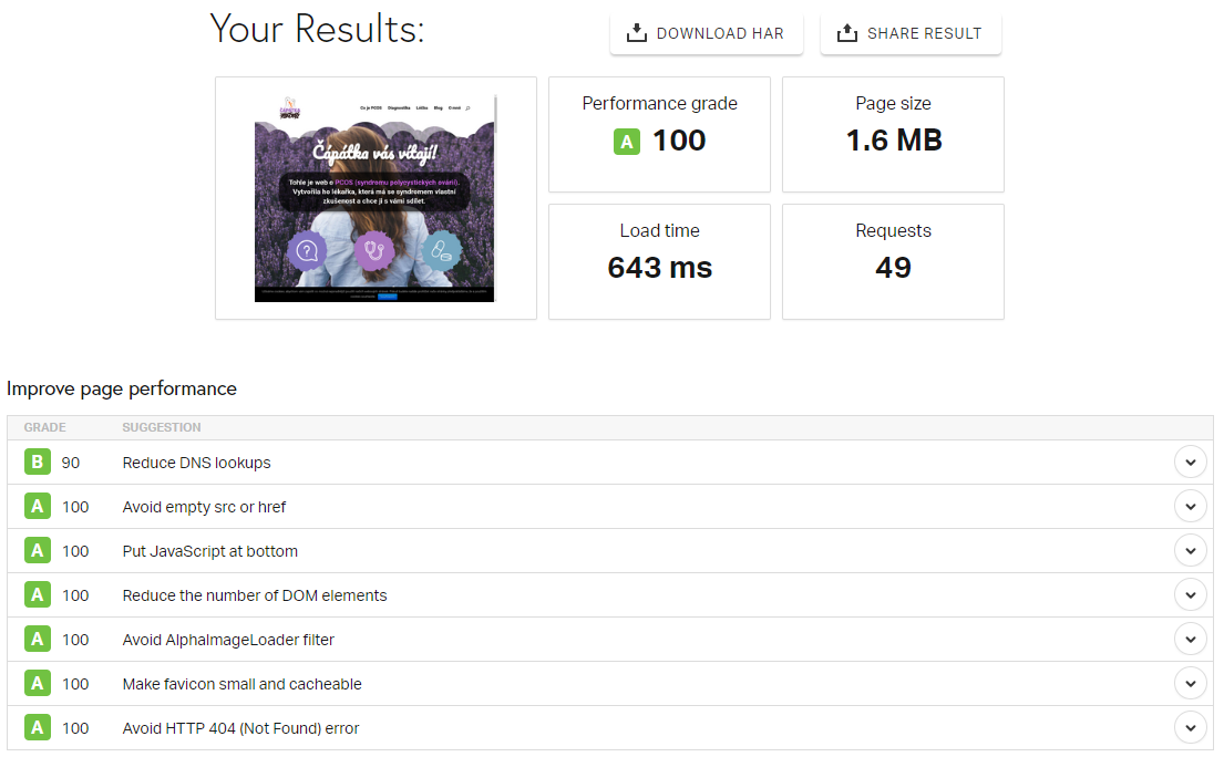 Ukázka výsledku testu webu na WordPressu pomocí Pingdom Tools.