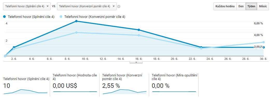 Zde vidíme ještě data z dalšího webu: počet kliknutí na zahájení hovoru je zasazeno do kontextu konverzního poměru