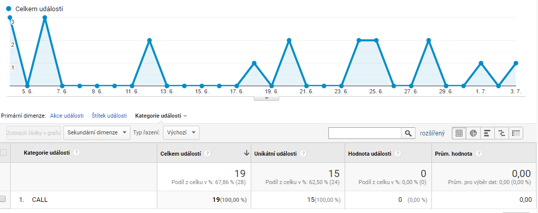 Měření událostí umožňuje mít lepší přehled o tom, co se na webu děje.